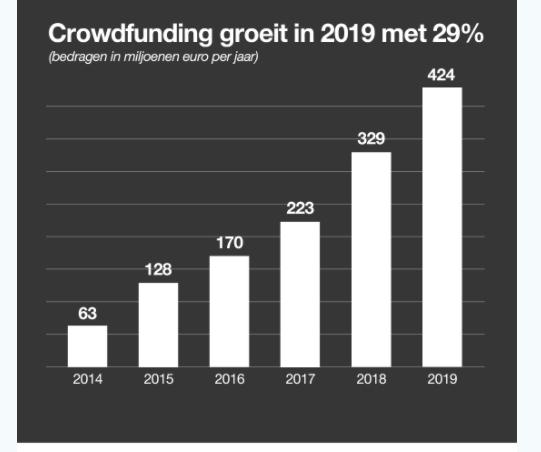 Groei crowdfunding 2019