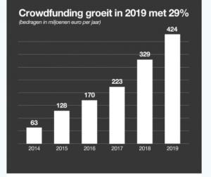 Groei crowdfunding markt 2019
