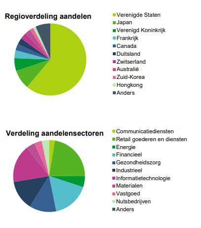 Verdeling aandelen over landen en sectoren factsheet BND